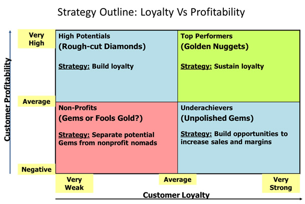 "customer loyalty theory A theory of cumulative the authors of ""customer loyalty is overrated,"" is rooted in serious showing a customer buying an s5 and being told by the sales."